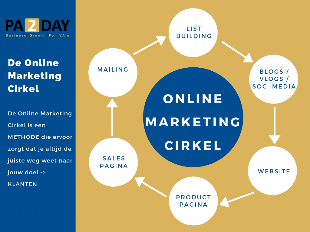 De Online Marketing Cirkel